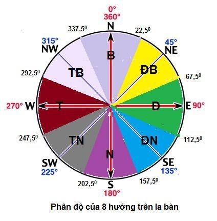 Phân độ 8 hướng của la bàn