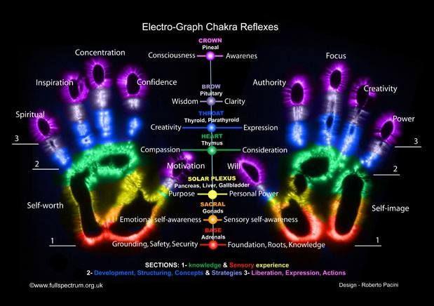 Năng lượng vũ trụ Reiki